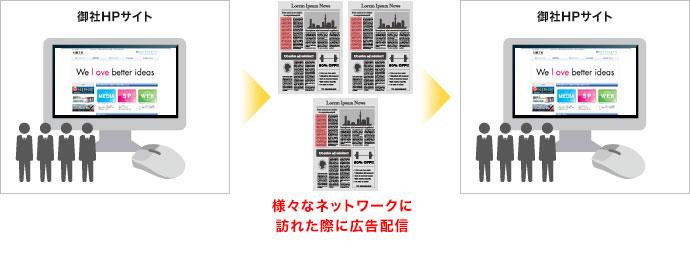 リターゲティング|名古屋市でDSP・アドネットワーク広告運用なら中村区名駅の【創工社】