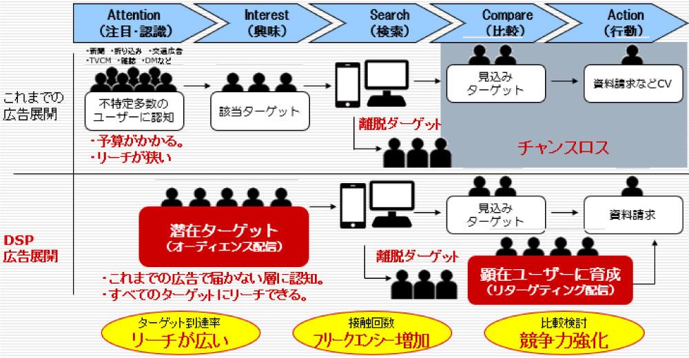 創工社としてのDSPを活用した戦略提案|名古屋市でDSP・アドネットワーク広告運用なら中村区名駅の【創工社】