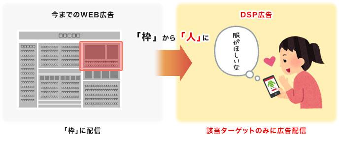 サイトの行動履歴から関心の高いターゲットに「バナー広告」を配信します。|名古屋市でDSP・アドネットワーク広告運用なら中村区名駅の【創工社】