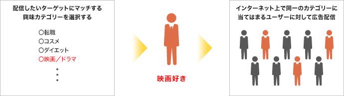 オーディエンスターゲティング|名古屋市でDSP・アドネットワーク広告運用なら中村区名駅の【創工社】