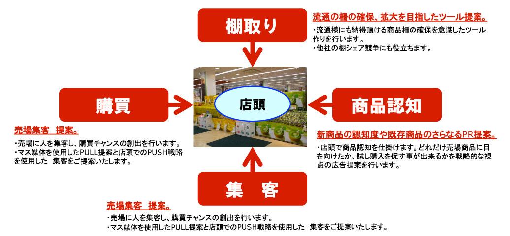 店頭からプロモーションを考える会社です。実際の購買に結びつく効果的な広告を提案いたします。|名古屋市でセールスプロモーションツール作成なら中村区名駅の【創工社】