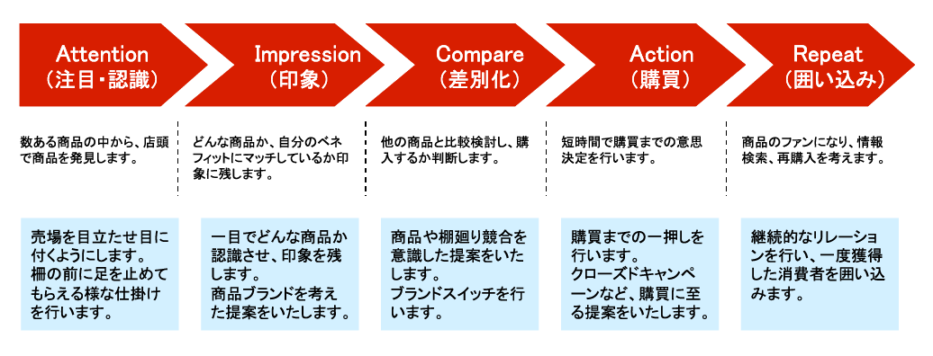 消費者購買行動に適した提案をします。|名古屋市でセールスプロモーションツール作成なら中村区名駅の【創工社】