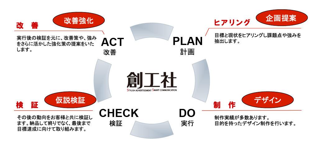 実施後まで検証いたします。|名古屋市でセールスプロモーションツール作成なら中村区名駅の【創工社】